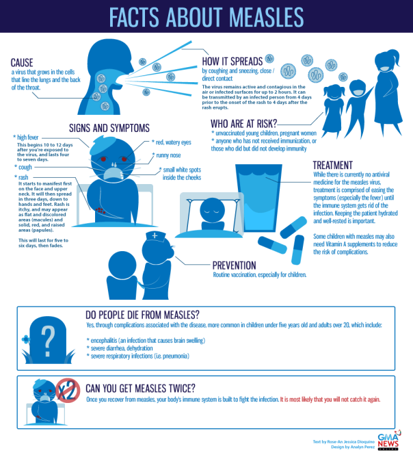infographic-about-measles